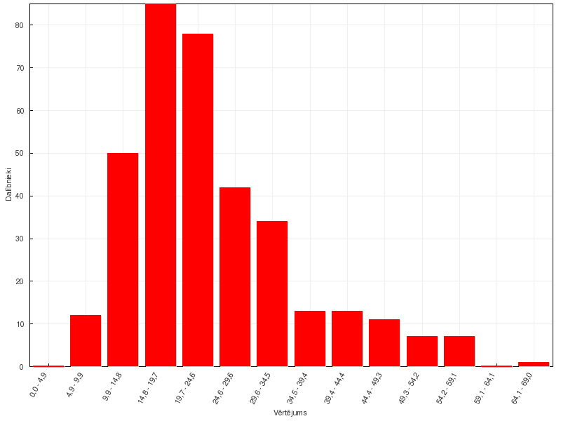 Ķīmijas 58. olimpiādes rezultāti, 11. klase