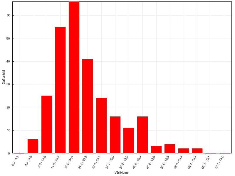 Ķīmijas 58. olimpiādes rezultāti, 12. klase