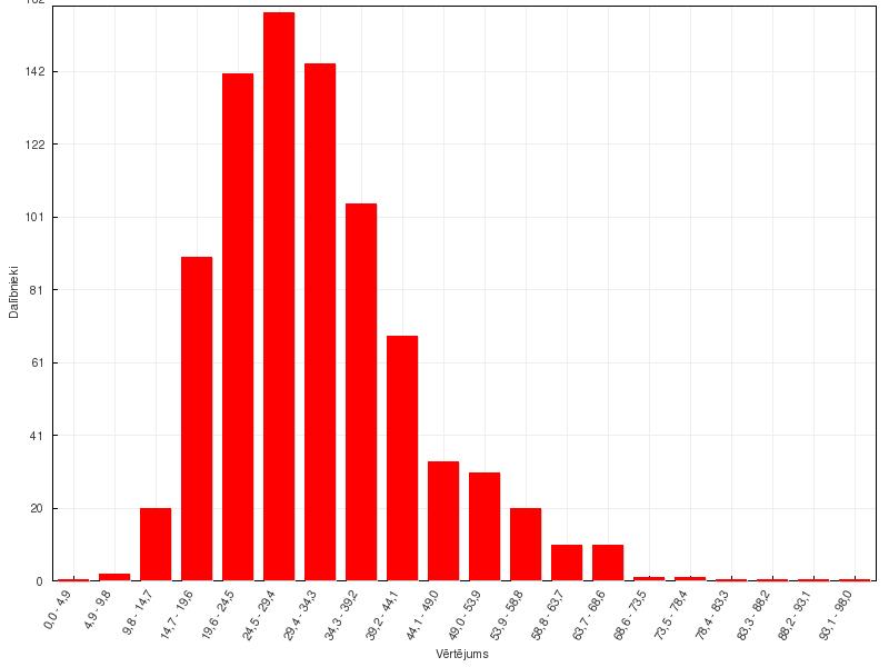 Ekonomikas 18. valsts olimpiādes provizoriskie rezultāti