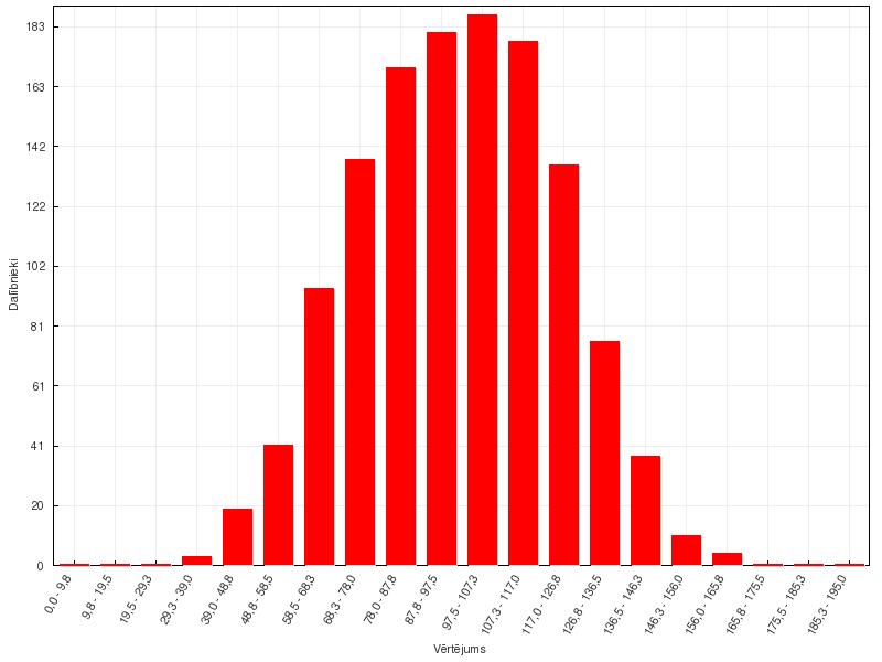 VGO34. olimpiādes provizoriskie rezultāti