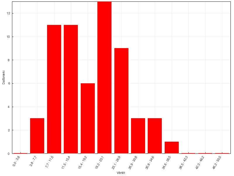 Astronomijas 45. olimpiādes provizoriskie rezultāti