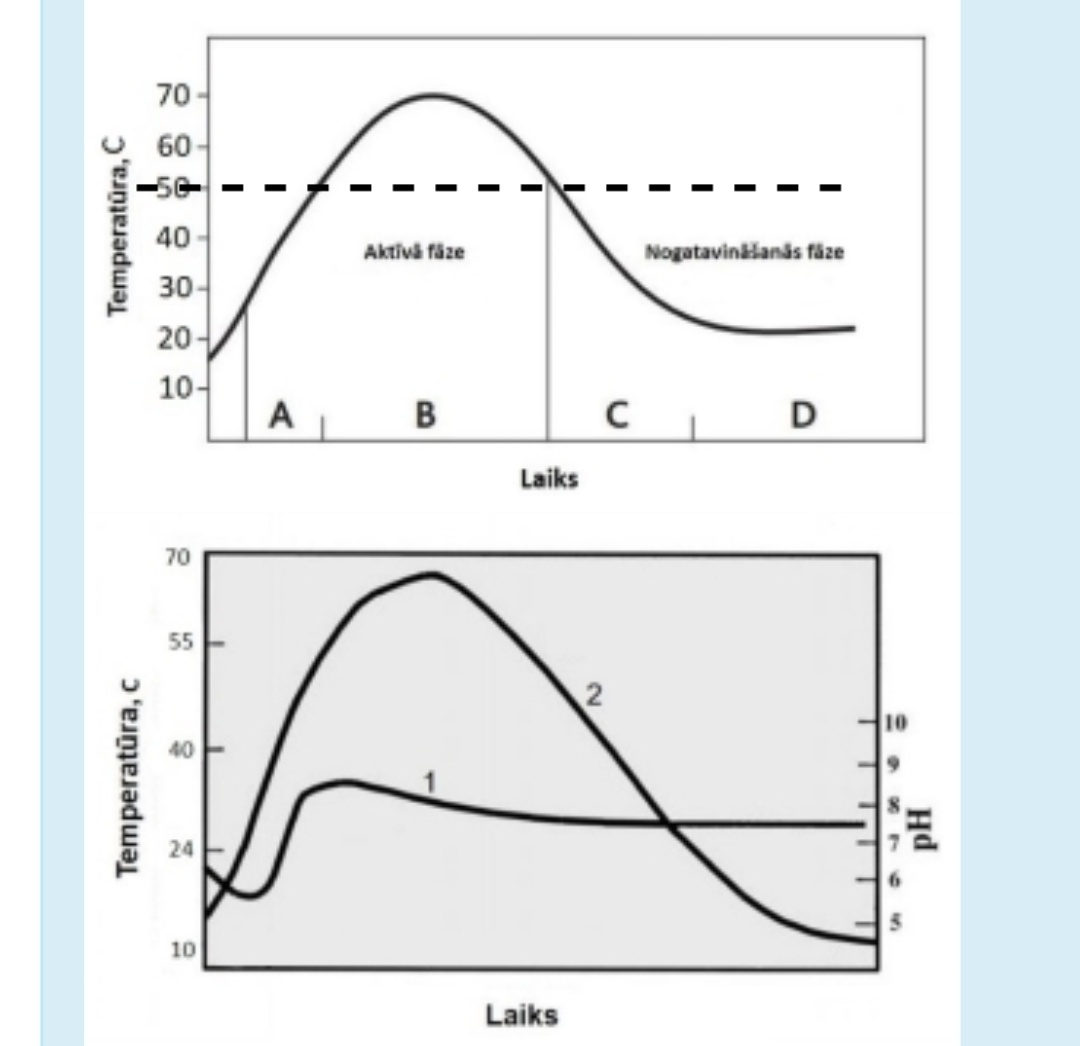 Grafiks ar līniju