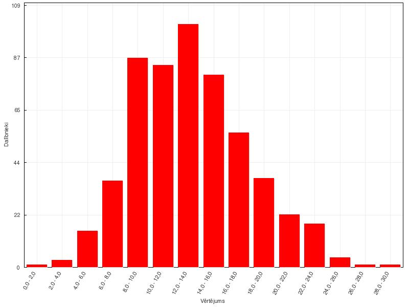 VFO65 provizoriskie rezultāti - 10. klase