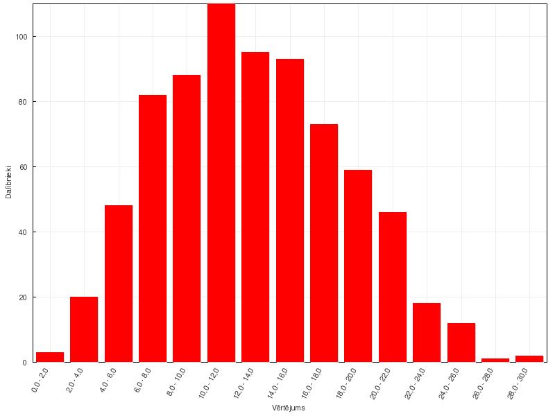 VFO65 provizoriskie rezultāti - 9. klase